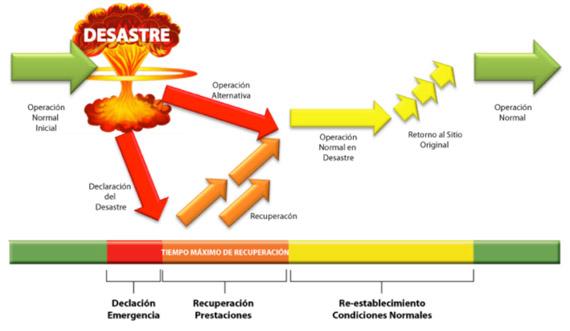Gráfico de línea de tiempo de desastres